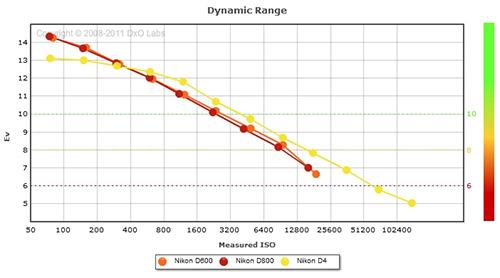 D600 Dynamic Range