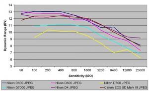 Nikon D600 Dynamic Range Results