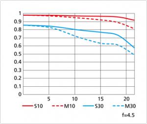 MTF Chart 80mm