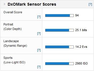 Nikon D600 DxO test results