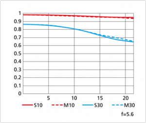 MTF Chart 400mm